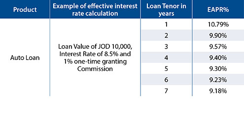 Auto Loans Capital Bank Of Jordan