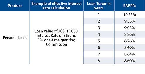 Loans | Capital Bank of Jordan